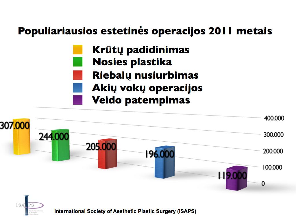 ESTETINĖ MEDICINA: NAUJI STATISTINIAI DUOMENYS (2011 m.)